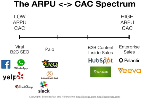 The ARPU to CAC Spectrum from Brian Balfour and Reforge